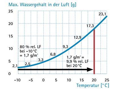 Eine Kurve die veranschaulicht wieviel Wasser die Luft bei welcher Temperatur tragen kann.